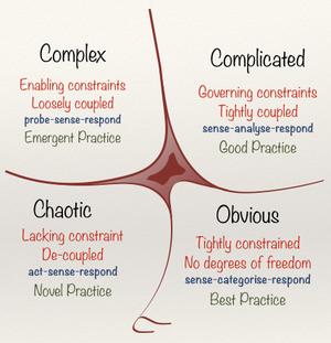 Agilt eller inte - skilj mellan komplexa och komplicerade projekt